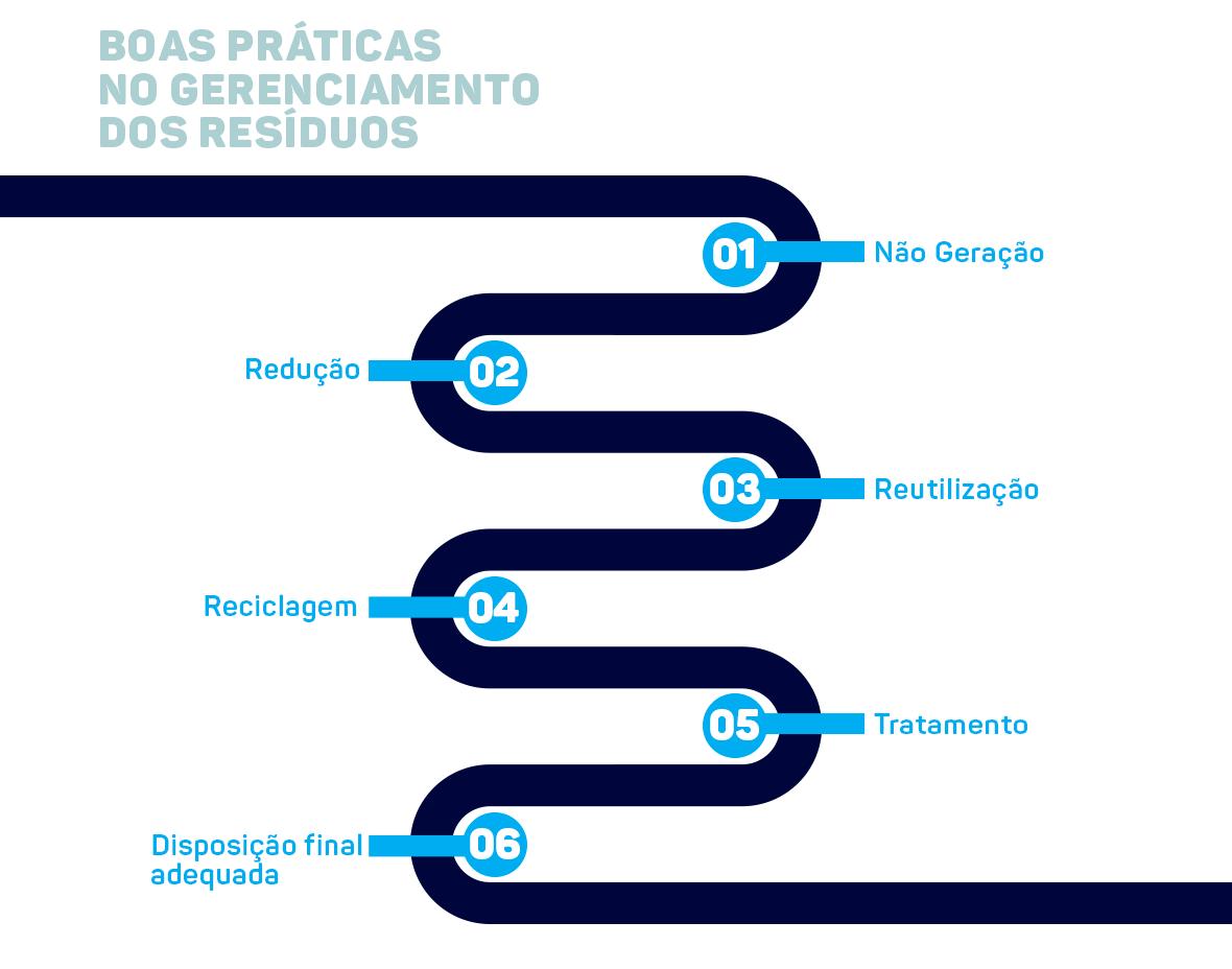 02-GRAFICO---BOAS-PRATICAS-NO-GERENCIAMENTO-DE-RESIDUOS.png
